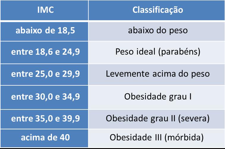 Tabela de IMC valores