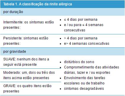 Classificação da rinite alérgica