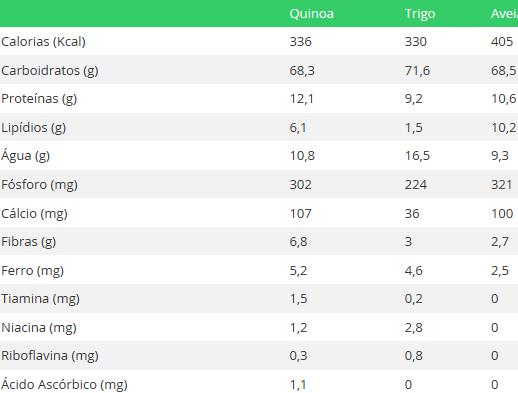 comparativo da quinoa