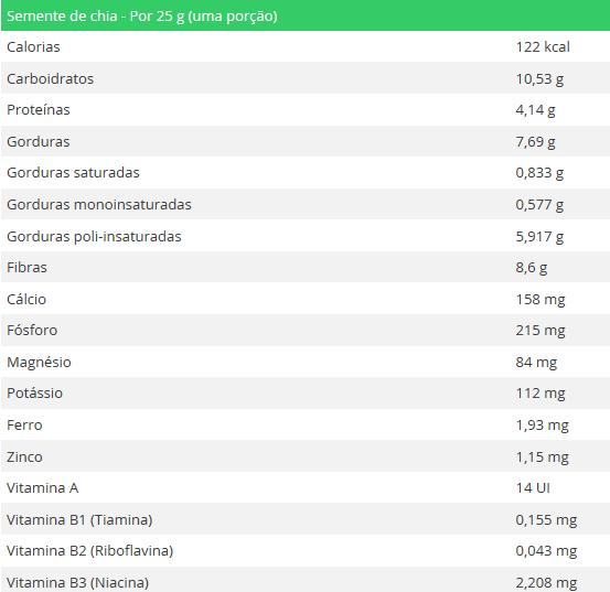 tabela de nutrientes da semente chia
