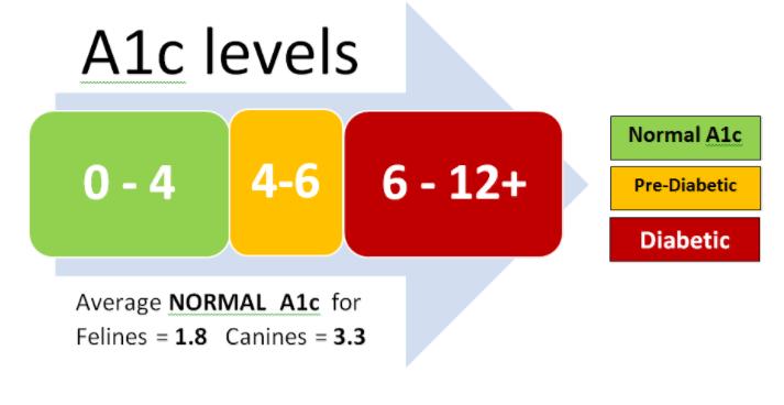 Níveis De Hemoglobina Glicada (A1C)