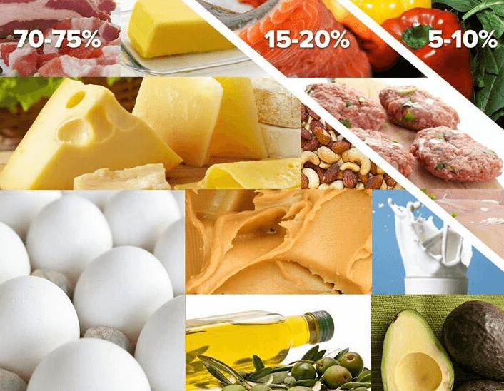 Lista De Alimentos Para Dieta Cetogênica