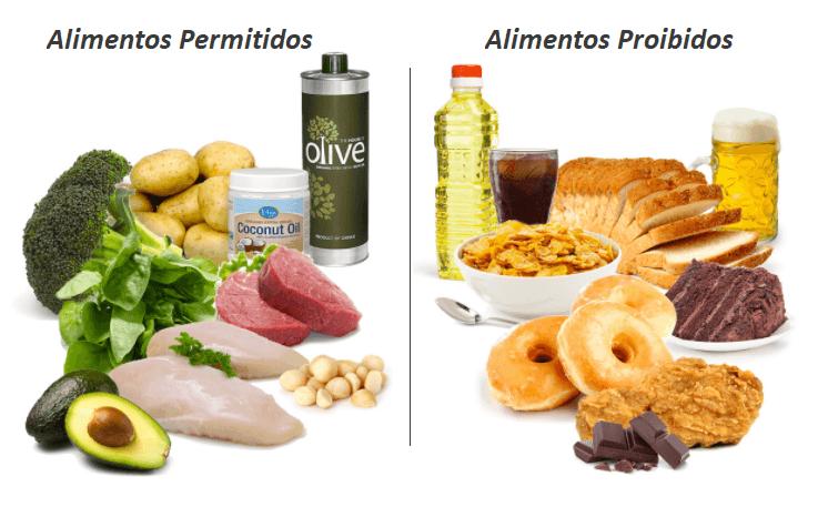 Dieta Low Carb, Alimentos Permitidos E Alimentos Proibidos